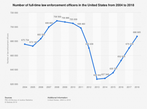 Is the growth of law enforcement due to trauma?